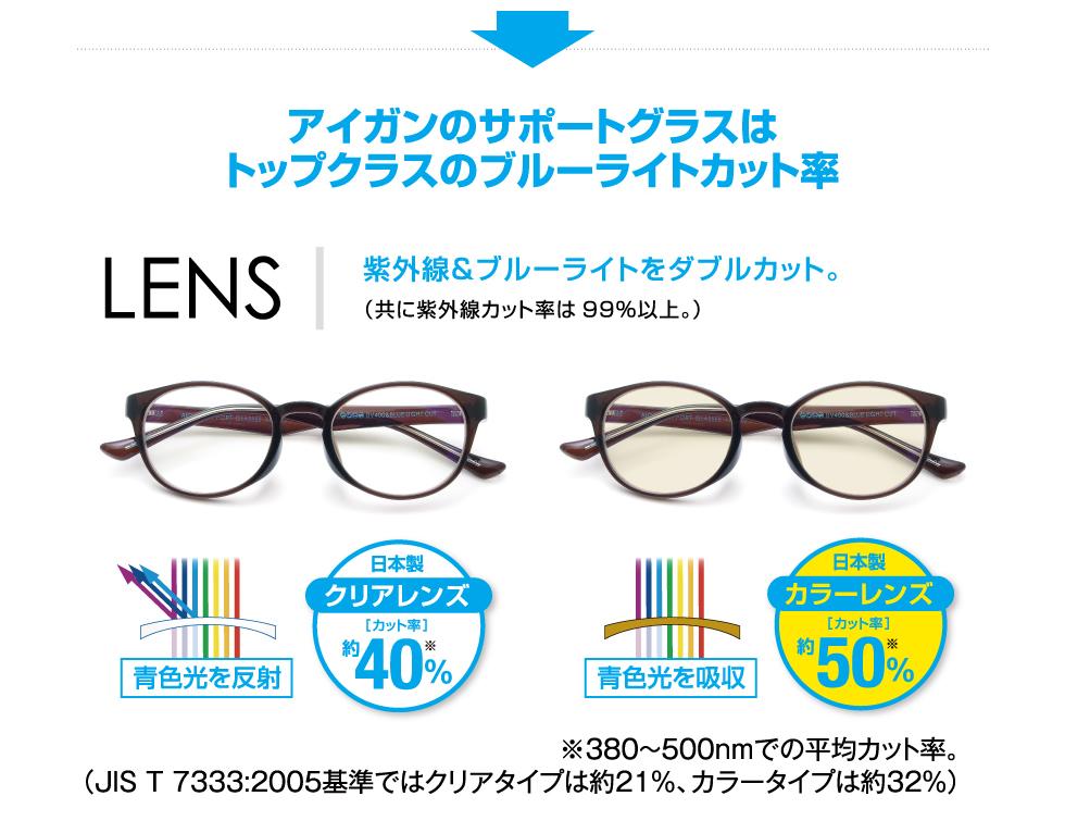 眼鏡屋さんのPCグラス「AIGAN SUPPORT GLASSES」